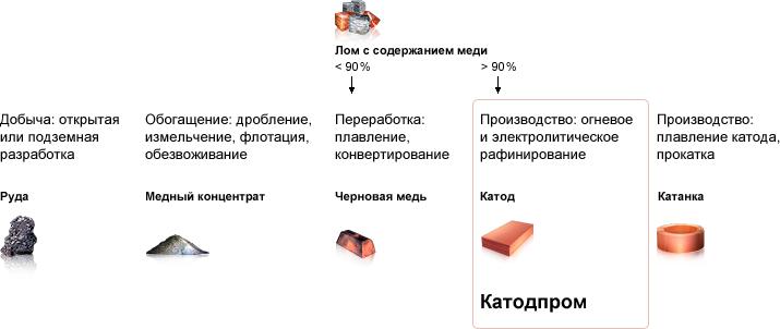 Схема производства меди