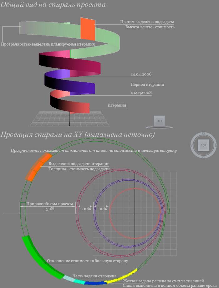 Проект — многомерная структура, чем проект больше, тем меньше польза от  диаграммы Гантта 68c3b5c2e63